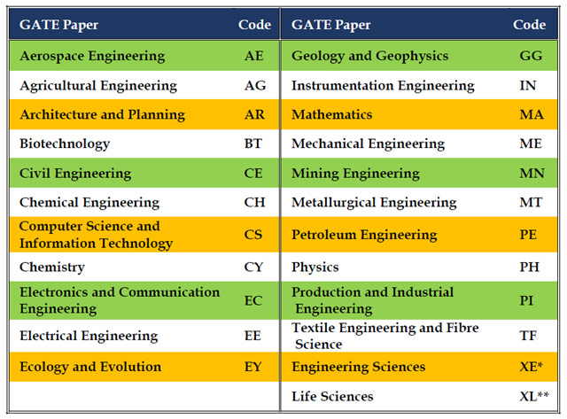 NET COACHING IN CHANDIGARH | Best CSIR UGC JRF NET Physics